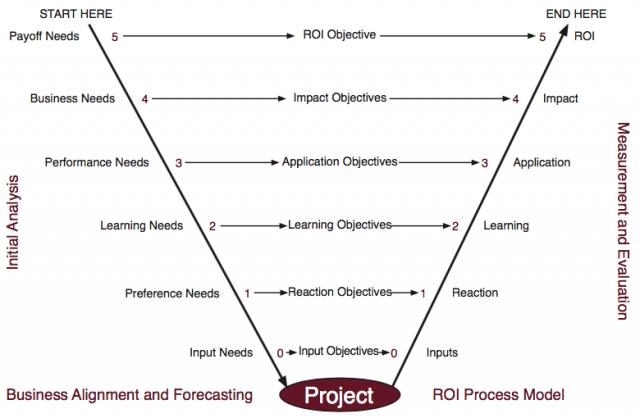 V-Model Evaluation Framework